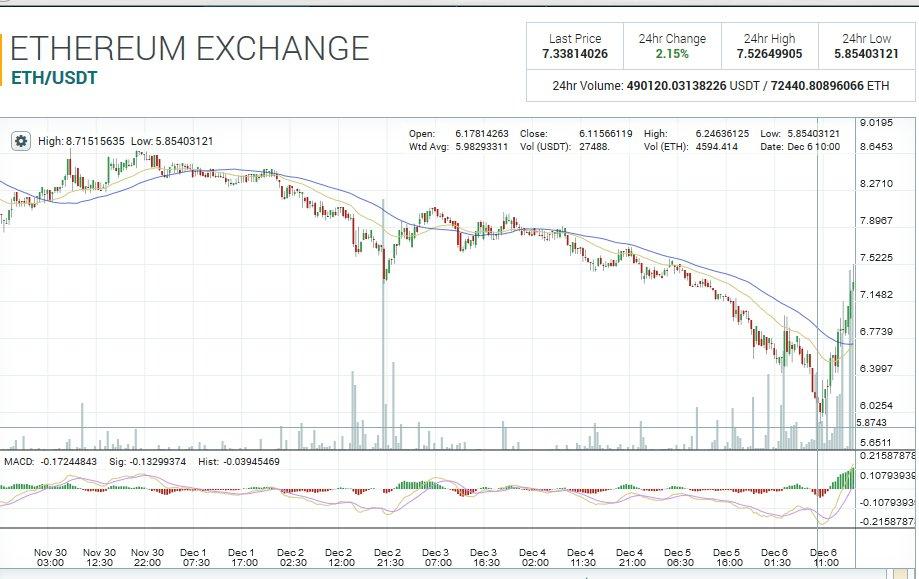 eth-price-bo-shen-hack
